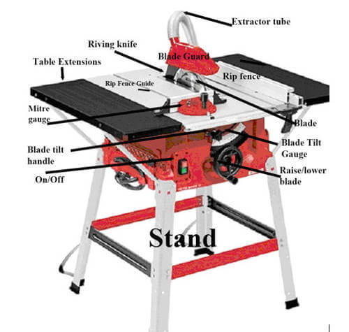 Parts of the table saw